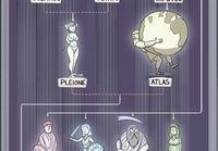 Kreikkalaiset jumalat sukupuu